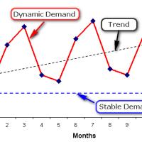 Entrepreneurial Forecasting - Demand Forecasting