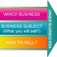 Three Levels of Uniqueness of Your Business Ideas