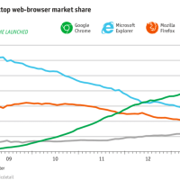How Google Chrome Took Over the Web Browser Market