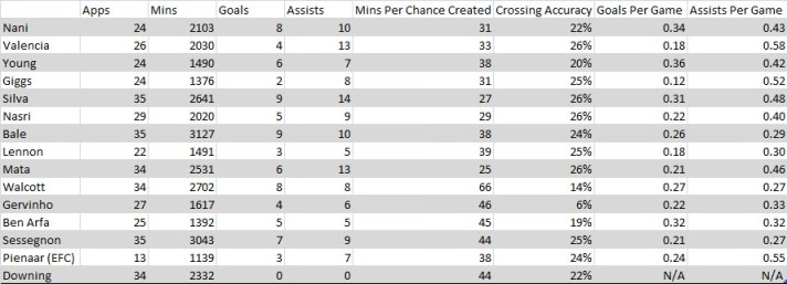 Gareth Bale Winger Table Comparison