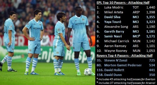 EPL Top Attacking Half Passers (Barry, Nasri, Silva, Toure)