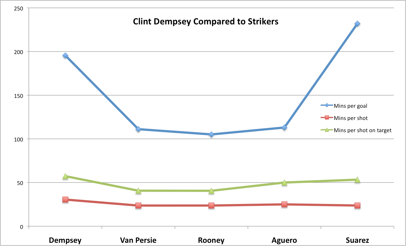 Clint dempsey statistically compared to top strikers wide dempsey compared to strikers chart 1 nvjuhfo Image collections