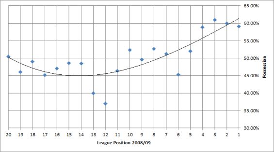 scatter graph for 2008/09