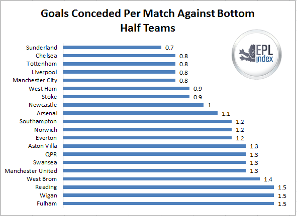 Goals conceded bottom 10