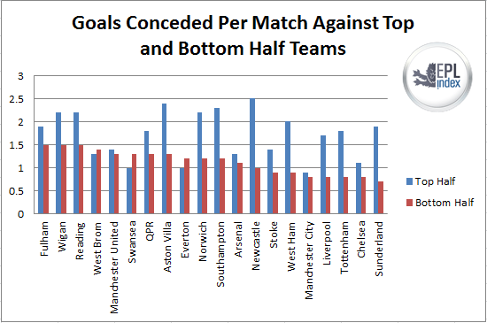 goals conceded top and bottom