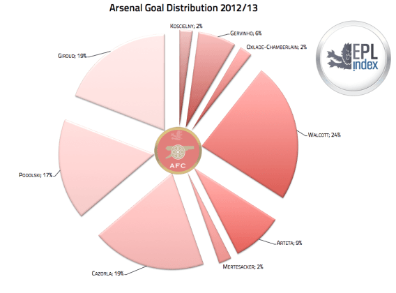 Arsenal Goal Distribution 2012-13