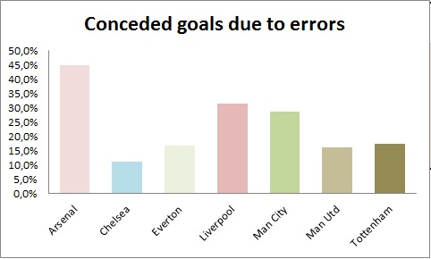 Conceded goals due to errors