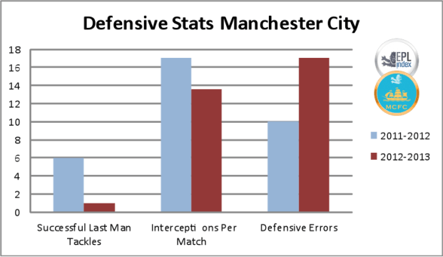 Defensive Stats Comparison - MCFC