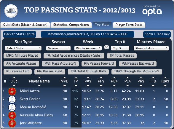 EPL Week 25 Top Passers via EPLIndex