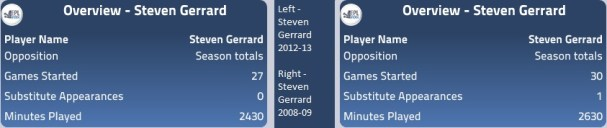 Gerrard 08-09 vs 12-13 overview