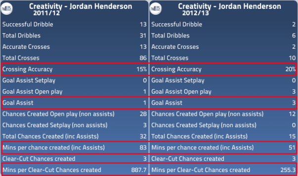 Jordan Henderson Creativity at Liverpool