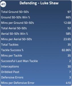 Luke Shaw Stats 2012-13