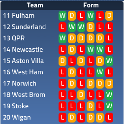 Premier League Bottom Half Form