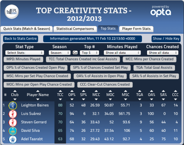 Premier League Top Chance Creators - 13-02-13 EPL Index