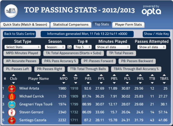 Premier League Top Passers - 13-02-13 EPL Index