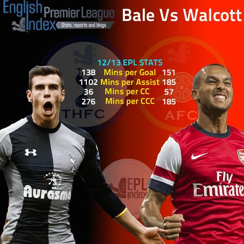 Bale Vs Walcott