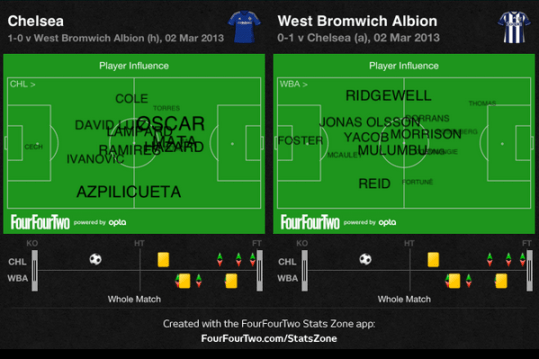 Chelsea vs West Brom - Player Influence Map