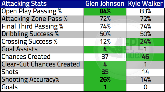Johnson Vs Walker Attacking stats via EPLIndex