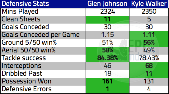 Johnson Vs Walker Defensive Stats via EPLIndex