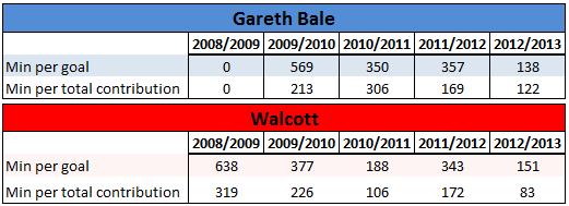 Theo Bale  2