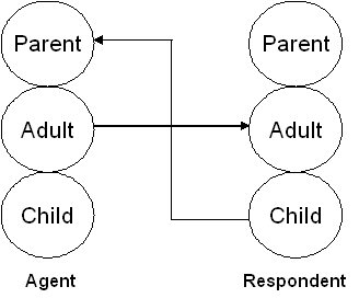 Crossed Transaction as seen in Transactional Analysis using structural diagrams