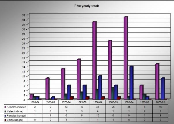 Essex witchcraft indictments 1560-1603