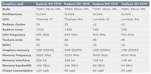 AMD-Radeon-HD-7870-7850-7670-7570-specs
