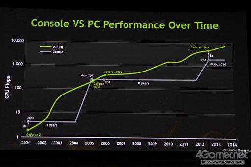 console_vs_pc