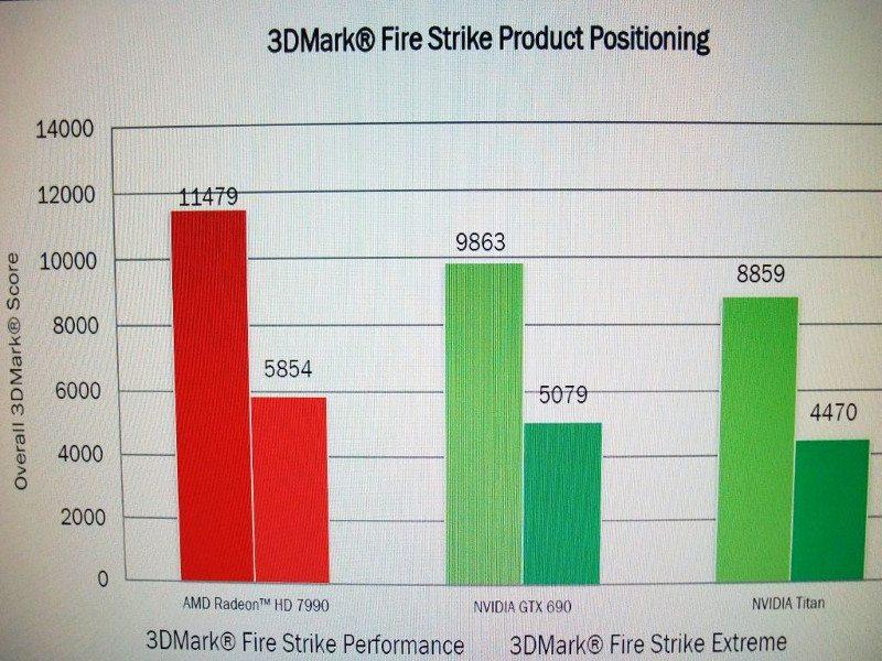 AMD-HD-7990-Performance