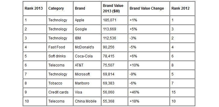 global_brand_value_2013