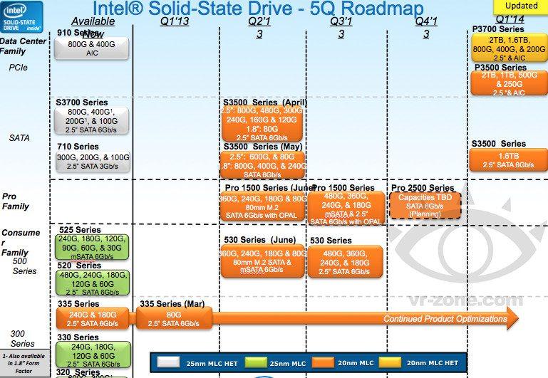intel_530_series_SSD_roadmap