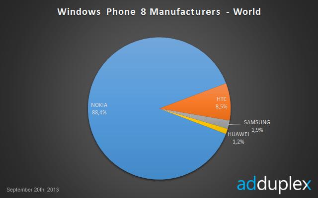 windows_phone8_stats_1