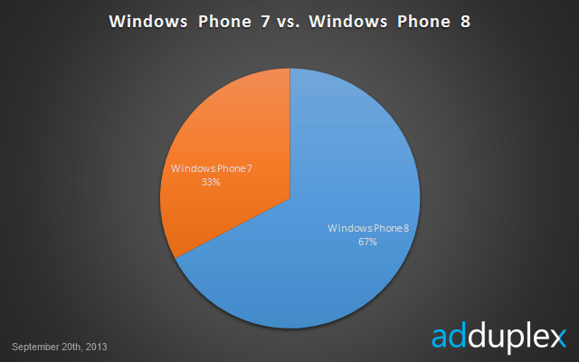 windows_phone8_stats_3