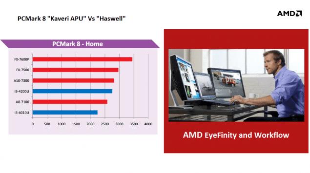 AMD-Mobile-Kaveri-APUs-Compute-635x355