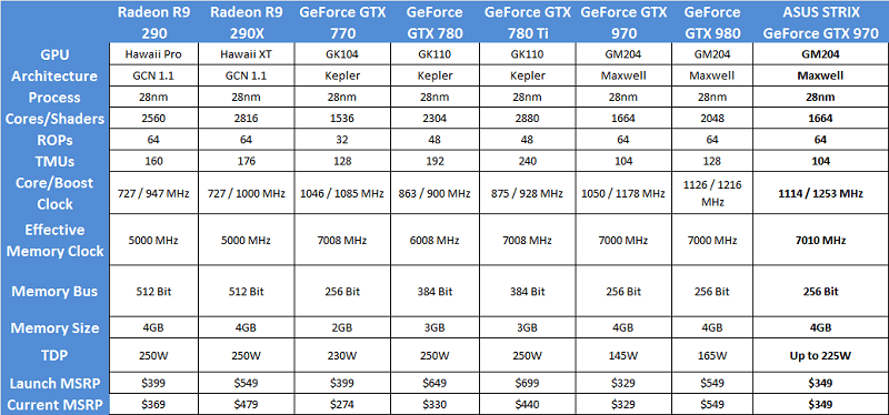 asus_GTX_970_STRIX_specs