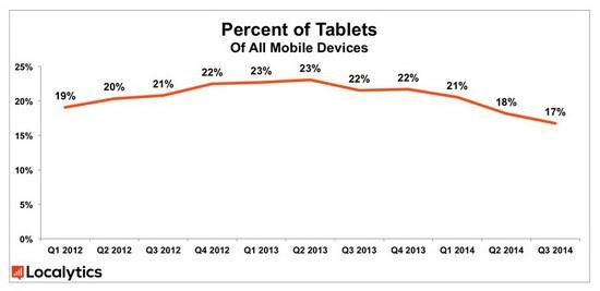percentage of tablets of all mobile devices