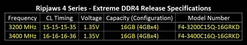 Ripjaws 4 DDR4 2