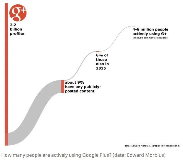google plus graph