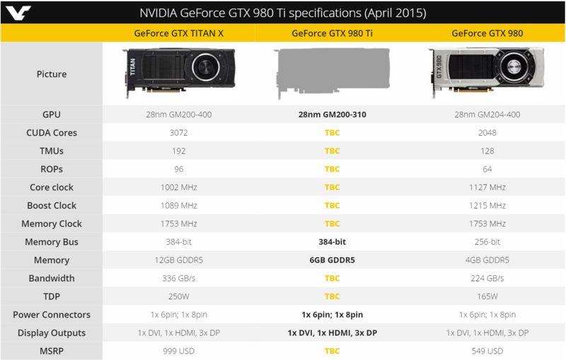 nvidia gtx980ti april specs