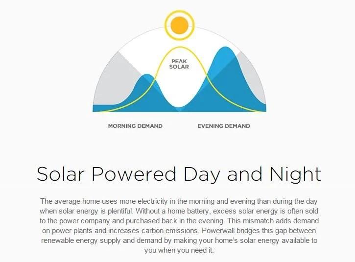Tesla Energy Powerwall Battery 2