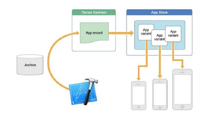 Apple App Thinning
