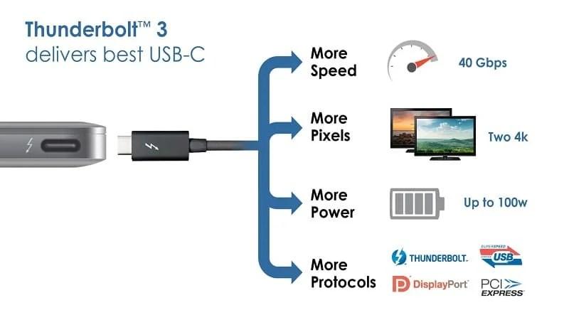 Intel Thunderbolt 3 USB 3.1