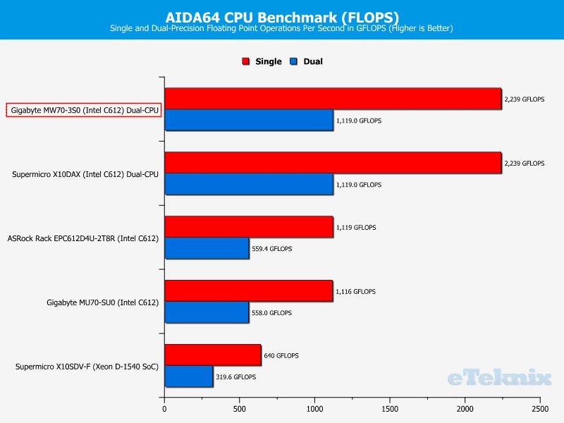 Gigabye_MW70-3S0-Chart-CPU_AIDA_flops
