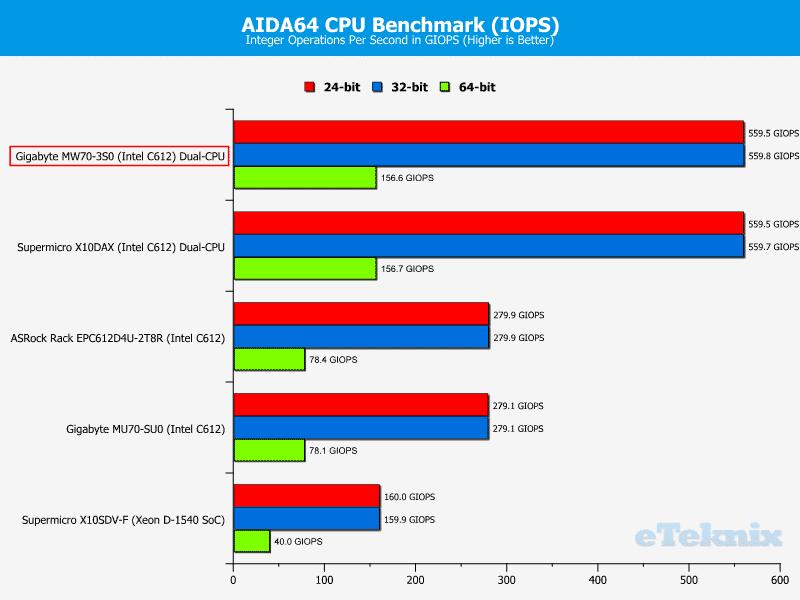 Gigabye_MW70-3S0-Chart-CPU_AIDA_iops