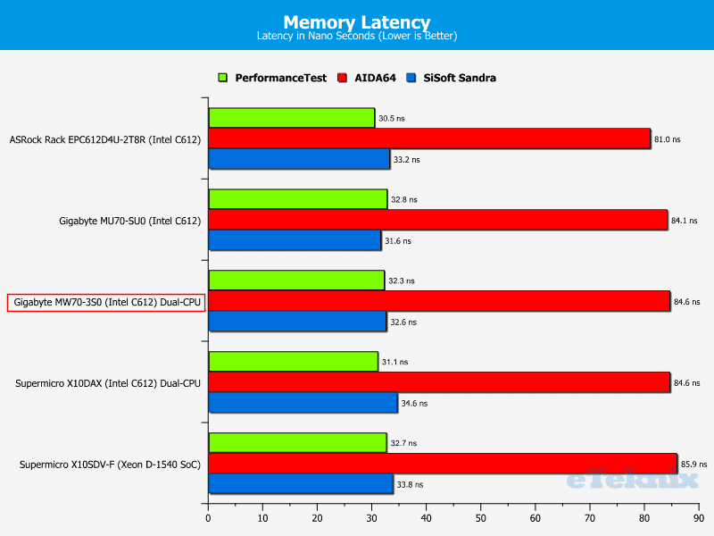 Gigabye_MW70-3S0-Chart-RAM_Latency
