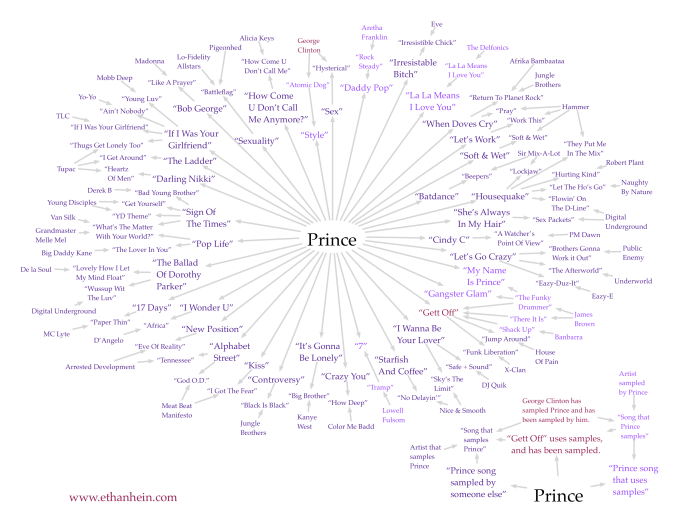 Prince sample map