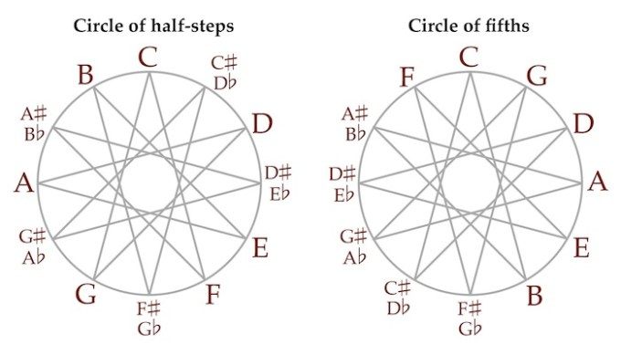 is there a relationship between music and mathematics