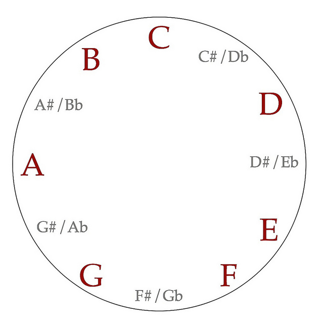 C major scale clockface