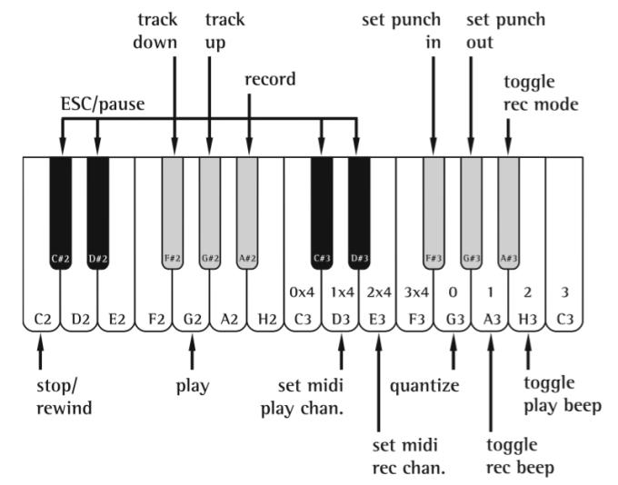 Haenselmann-Lemelson-Effelsberg MIDI sequencer