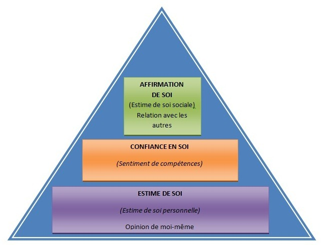 Confiance et estime de soi d veloppement personnel for What is the soi